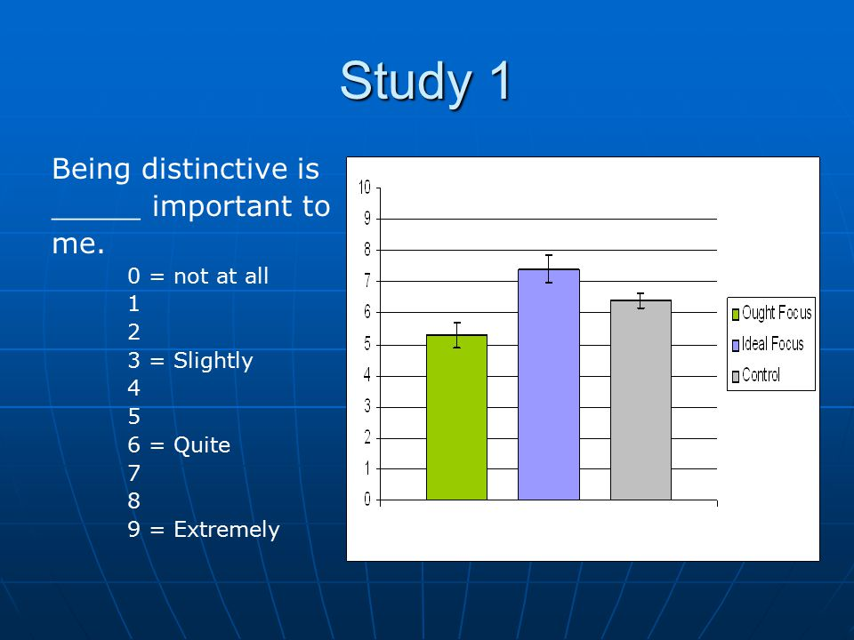 Study 1 Being distinctive is _____ important to me.
