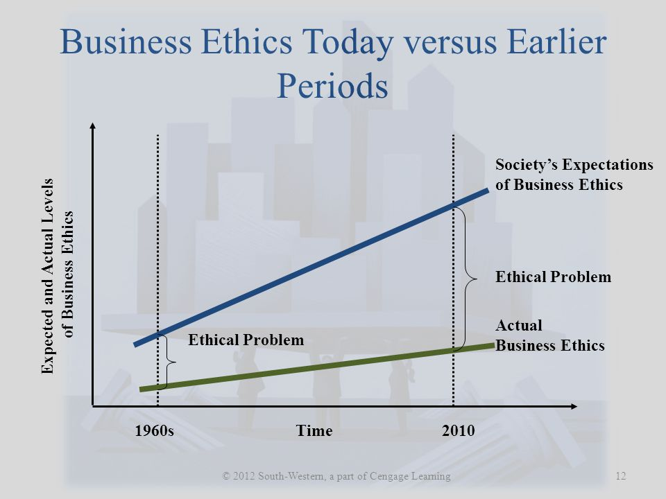 Business Ethics Today versus Earlier Periods 12 © 2012 South-Western, a part of Cengage Learning Ethical Problem Society's Expectations of Business Ethics Actual Business Ethics 1960s2010Time Expected and Actual Levels of Business Ethics