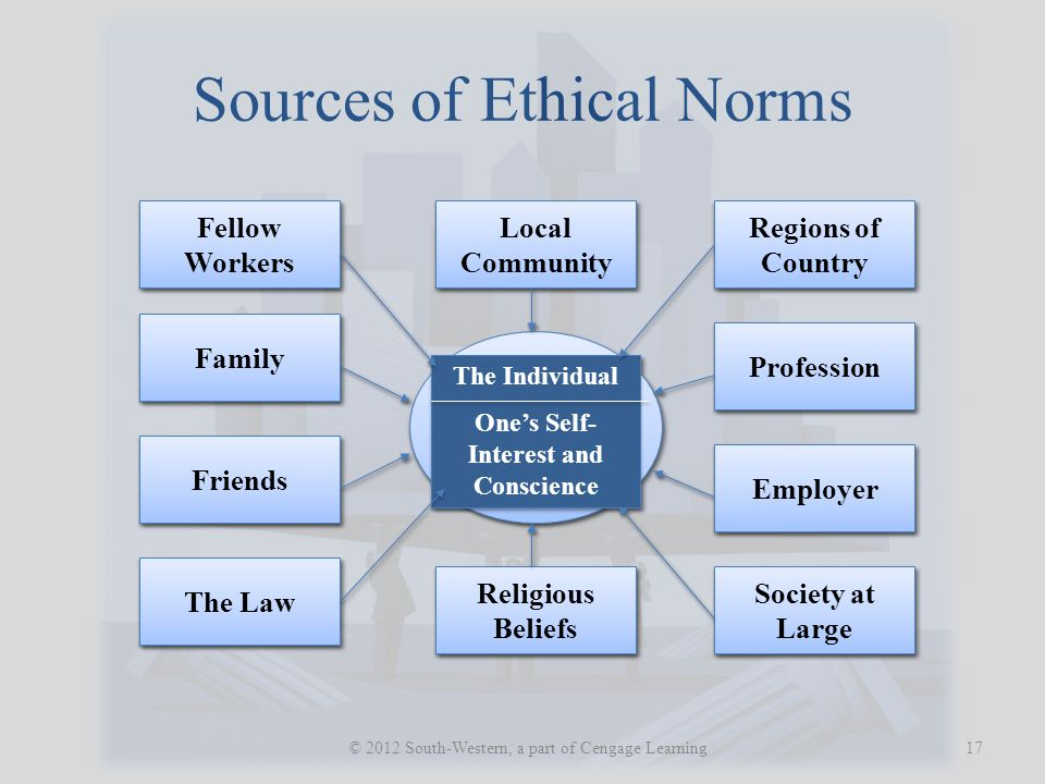 Sources of Ethical Norms 17 © 2012 South-Western, a part of Cengage Learning