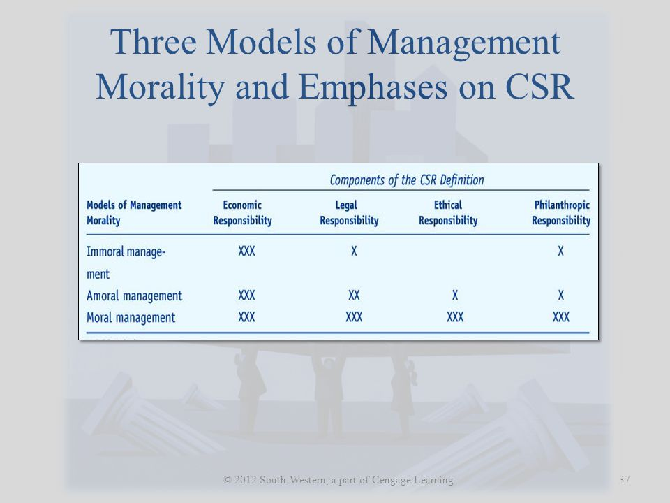 Three Models of Management Morality and Emphases on CSR 37 © 2012 South-Western, a part of Cengage Learning