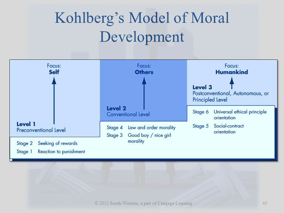 Kohlberg's Model of Moral Development 40 © 2012 South-Western, a part of Cengage Learning