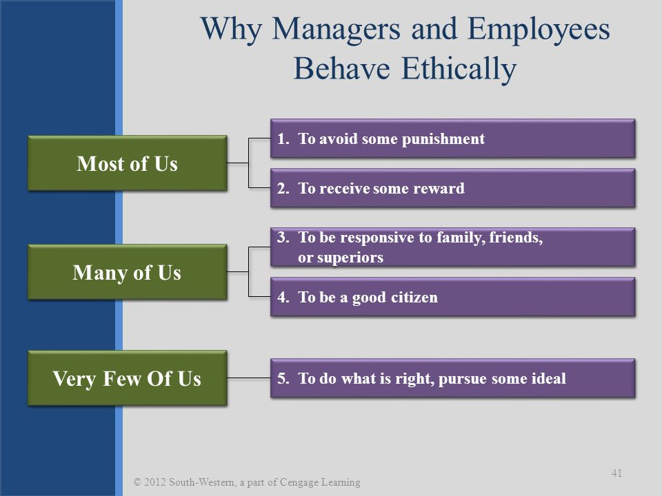 Why Managers and Employees Behave Ethically 41 © 2012 South-Western, a part of Cengage Learning