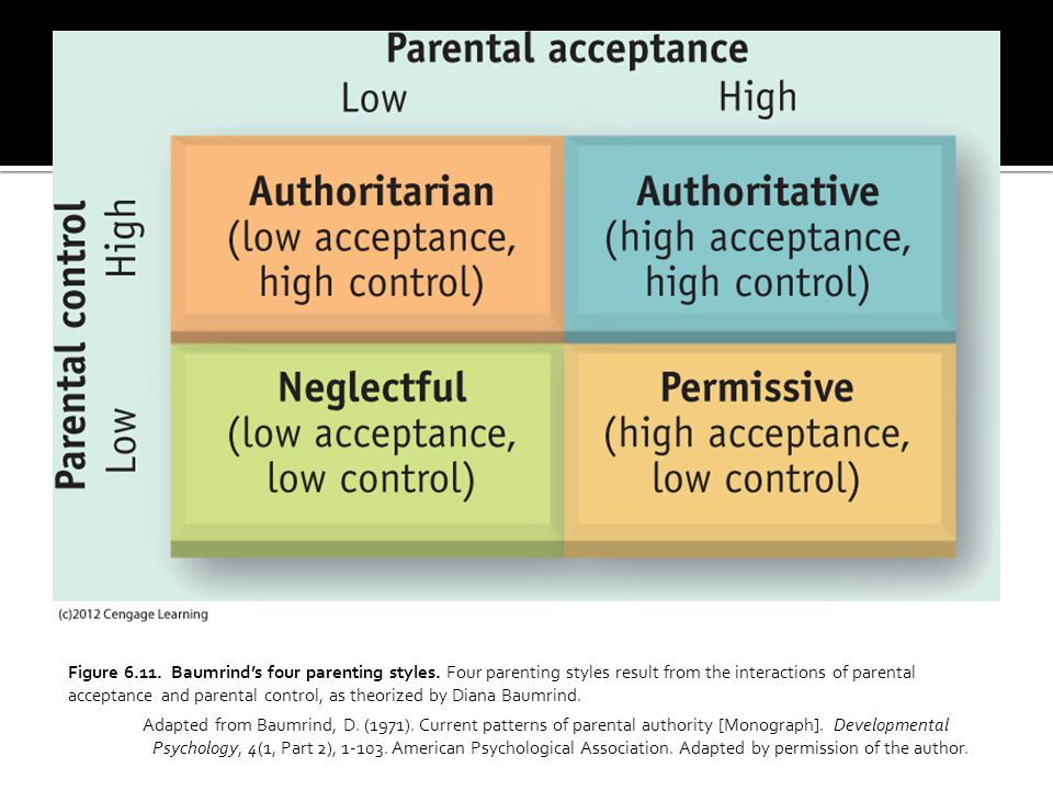 Figure 6.11. Baumrind's four parenting styles. Four parenting styles result from the interactions of parental acceptance and parental control, as theo