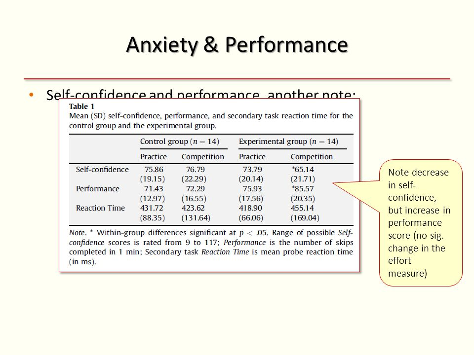 Anxiety & Performance Self-confidence and performance, another note: Note decrease in self- confidence, but increase in performance score (no sig.