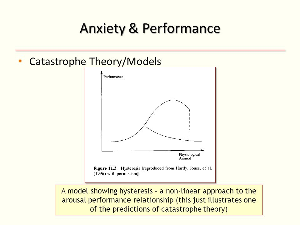 Anxiety & Performance Catastrophe Theory/Models A model showing hysteresis – a non-linear approach to the arousal performance relationship (this just illustrates one of the predictions of catastrophe theory)
