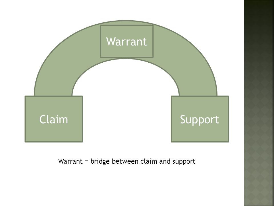 ClaimSupport Warrant Warrant = bridge between claim and support