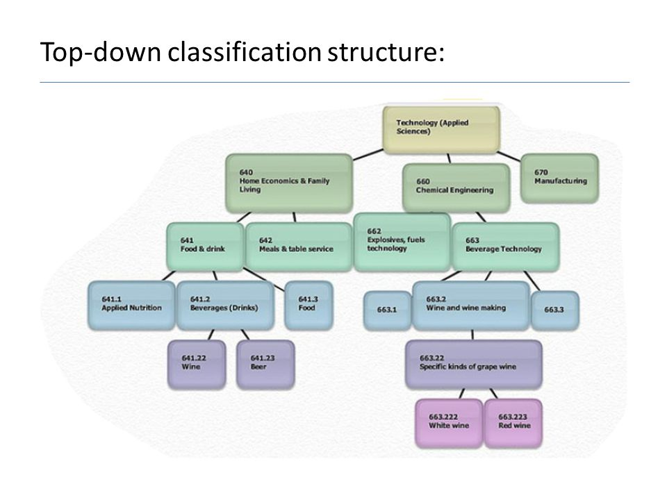 Top-down classification structure: