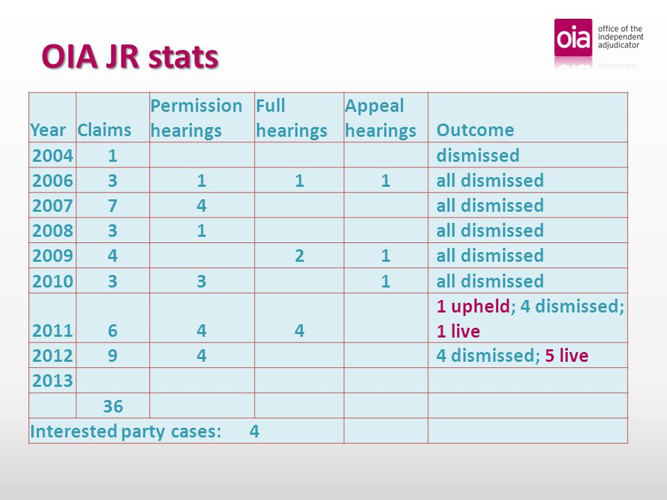 OIA JR stats YearClaims Permission hearings Full hearings Appeal hearingsOutcome 20041 dismissed 20063111all dismissed 200774 all dismissed 200831 all dismissed 20094 21all dismissed 201033 1all dismissed 2011644 1 upheld; 4 dismissed; 1 live 201294 4 dismissed; 5 live 2013 36 Interested party cases: 4