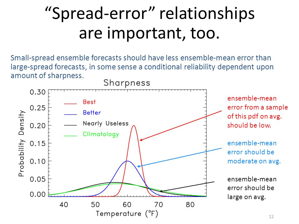"""Spread-error"" relationships are important, too. ensemble-mean error from a sample of this pdf on avg. should be low. ensemble-mean error should be mo"