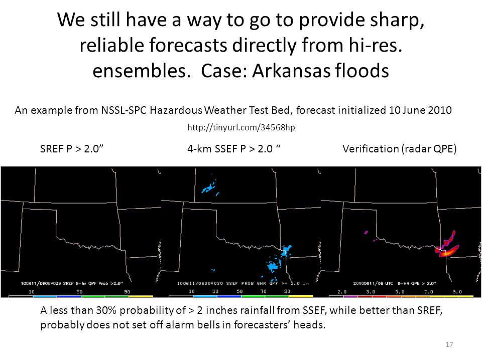 "We still have a way to go to provide sharp, reliable forecasts directly from hi-res. ensembles. Case: Arkansas floods 17 SREF P > 2.0""4-km SSEF P > 2."