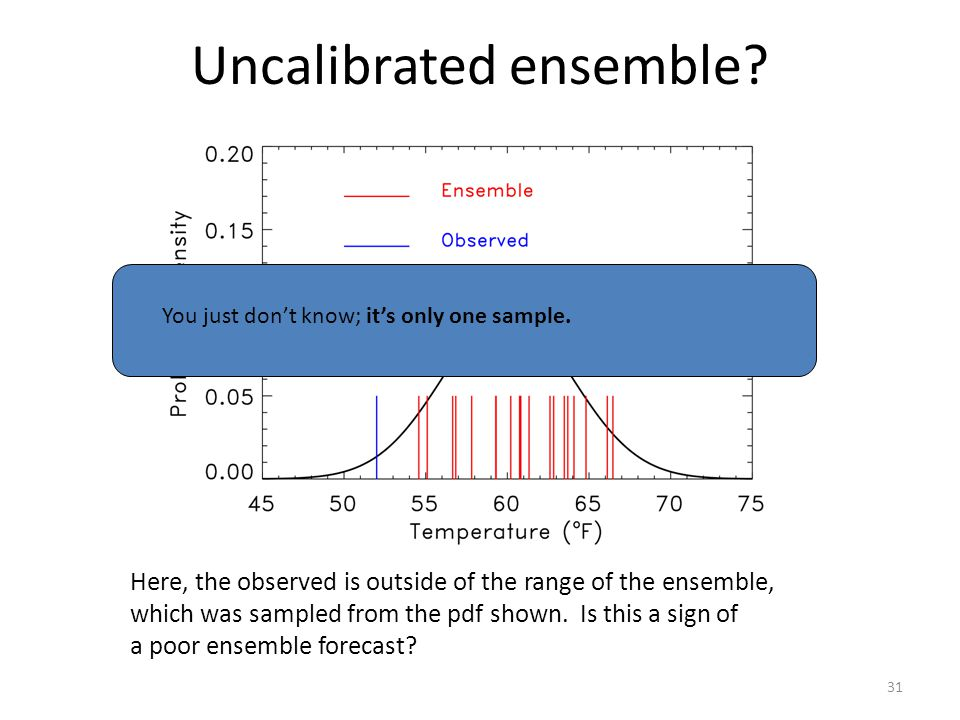 Uncalibrated ensemble? Here, the observed is outside of the range of the ensemble, which was sampled from the pdf shown. Is this a sign of a poor ense