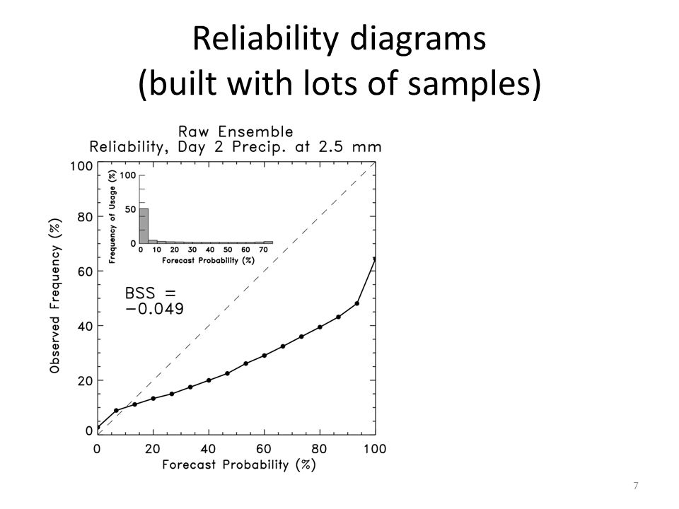 Reliability diagrams (built with lots of samples) 7