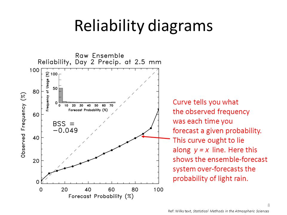 Reliability diagrams Inset histogram tells you how frequently each probability was issued.