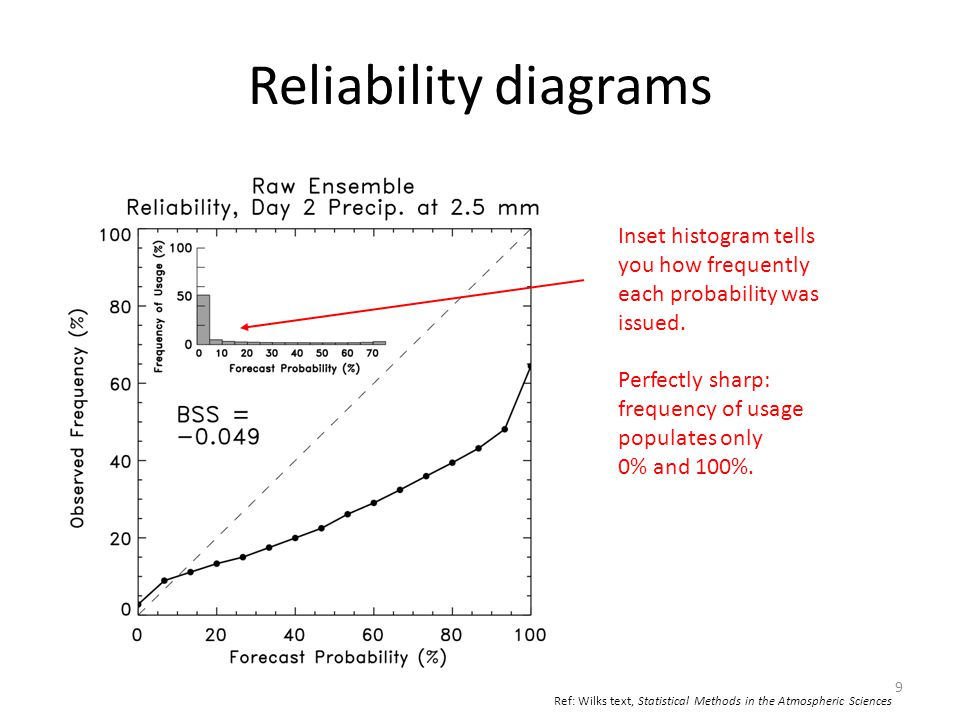Reliability diagrams Inset histogram tells you how frequently each probability was issued. Perfectly sharp: frequency of usage populates only 0% and 1