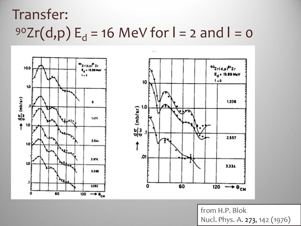 Transfer: 90 Zr(d,p) E d = 16 MeV for l = 2 and l = 0 from H.P. Blok Nucl. Phys. A. 273, 142 (1976)