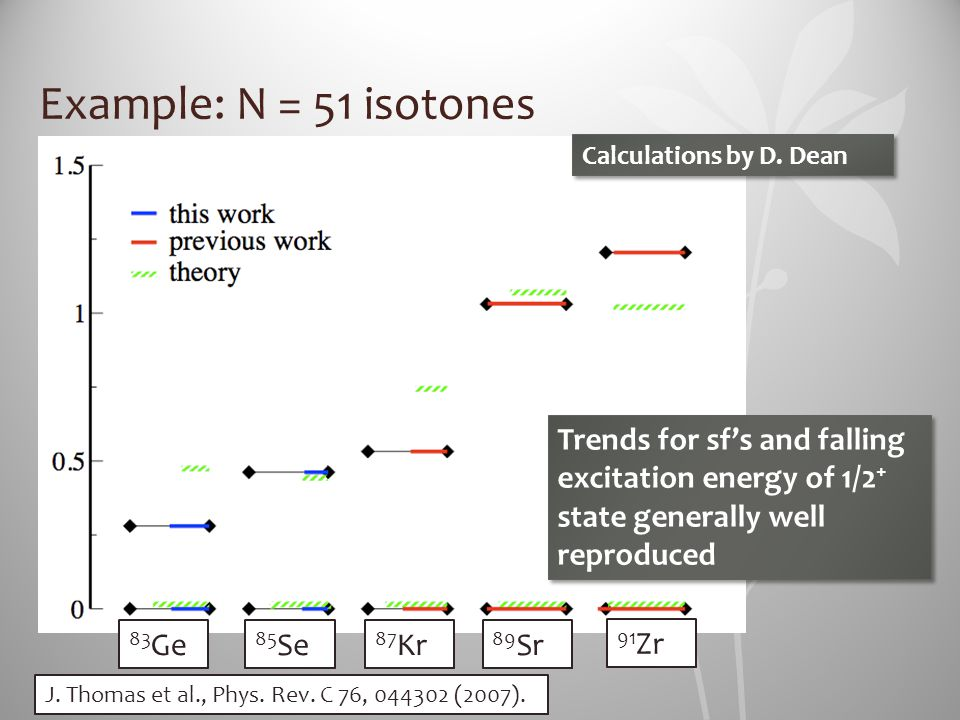 Example: N = 51 isotones 83 Ge 85 Se 87 Kr 89 Sr 91 Zr Calculations by D. Dean Trends for sf's and falling excitation energy of 1/2 + state generally