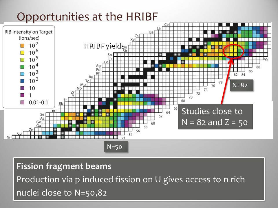 HRIBF yields N=82 Fission fragment beams Production via p-induced fission on U gives access to n-rich nuclei close to N=50,82 Fission fragment beams P