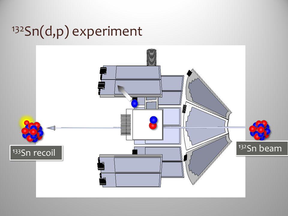 132 Sn(d,p) experiment 132 Sn beam 133 Sn recoil