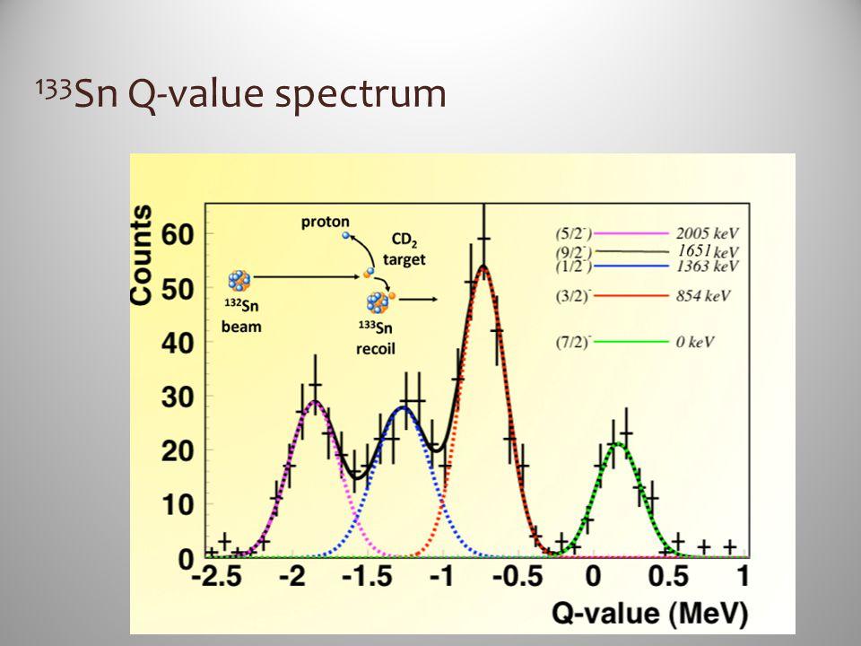 133 Sn Q-value spectrum