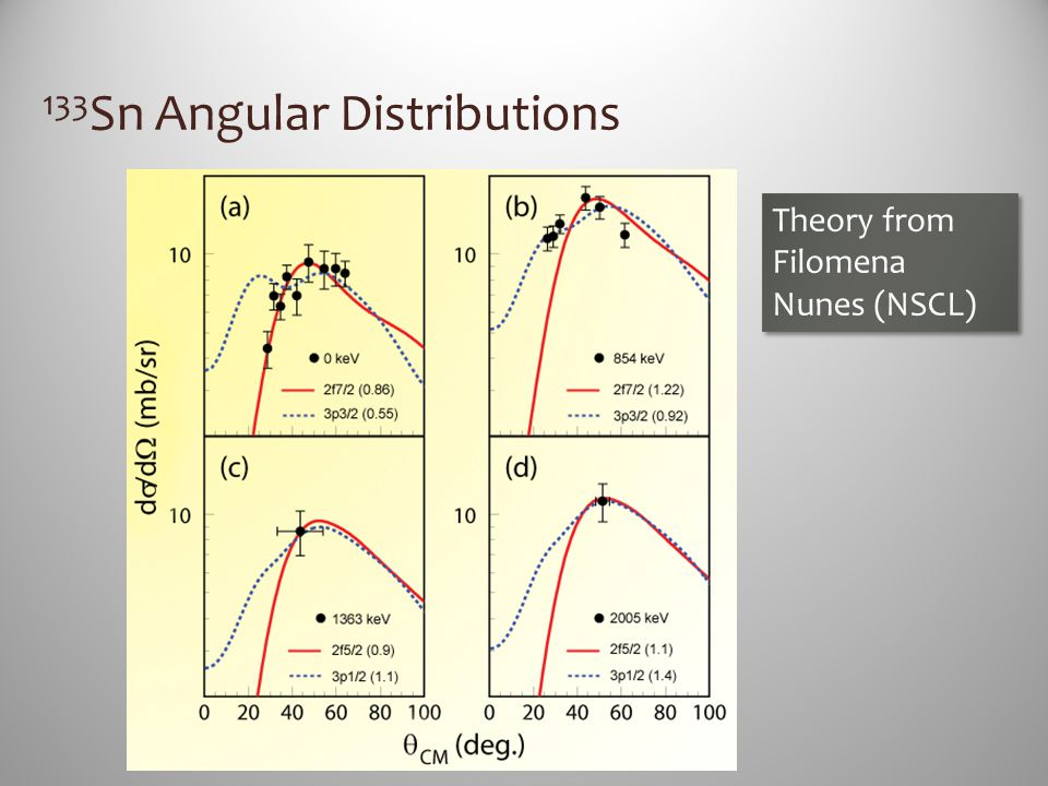 133 Sn Angular Distributions Theory from Filomena Nunes (NSCL)