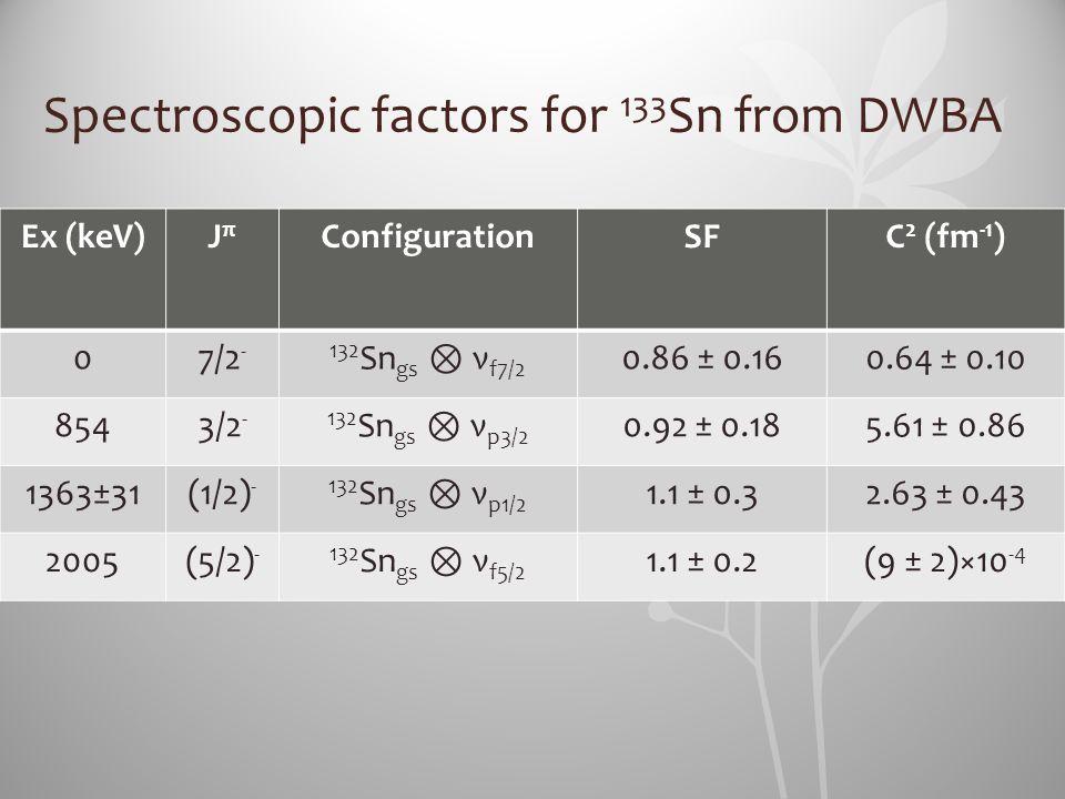 Ex (keV)JπJπ ConfigurationSFC 2 (fm -1 ) 07/2 - 132 Sn gs ⊗ ν f7/2 0.86 ± 0.160.64 ± 0.10 8543/2 - 132 Sn gs ⊗ ν p3/2 0.92 ± 0.185.61 ± 0.86 1363±31(1