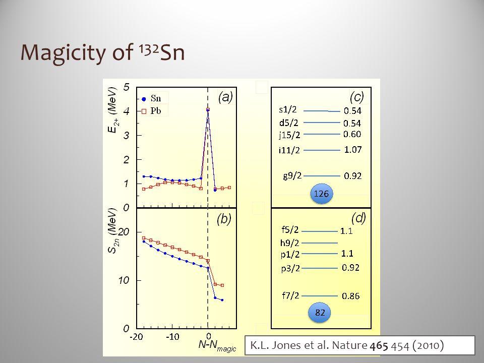 Magicity of 132 Sn K.L. Jones et al. Nature 465 454 (2010)