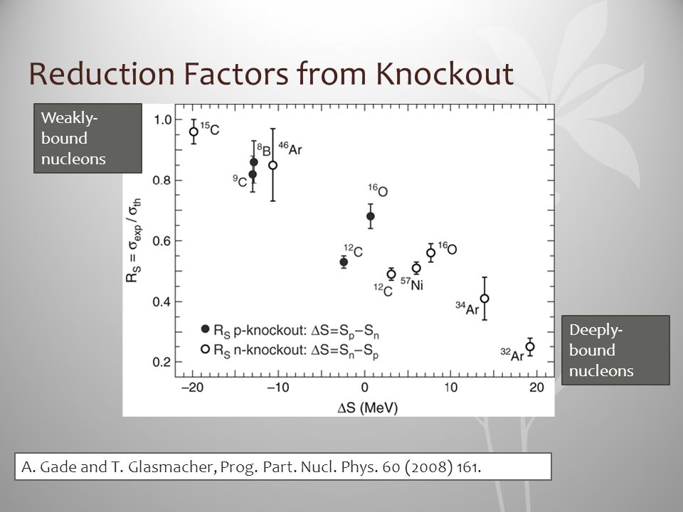 Reduction Factors from Knockout A. Gade and T. Glasmacher, Prog. Part. Nucl. Phys. 60 (2008) 161. Deeply- bound nucleons Weakly- bound nucleons