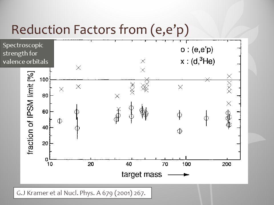 Reduction Factors from (e,e'p) Spectroscopic strength for valence orbitals G.J Kramer et al Nucl. Phys. A 679 (2001) 267.