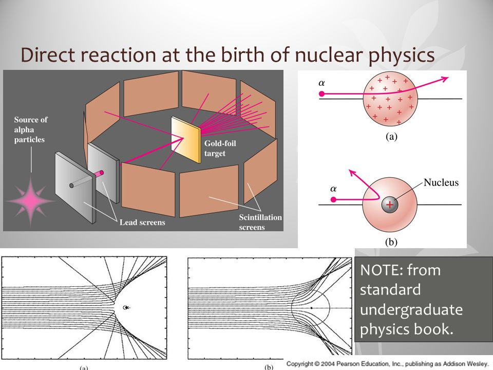 Direct reaction at the birth of nuclear physics NOTE: from standard undergraduate physics book.