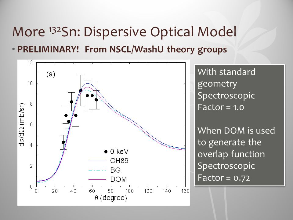 More 132 Sn: Dispersive Optical Model PRELIMINARY! From NSCL/WashU theory groups With standard geometry Spectroscopic Factor = 1.0 When DOM is used to