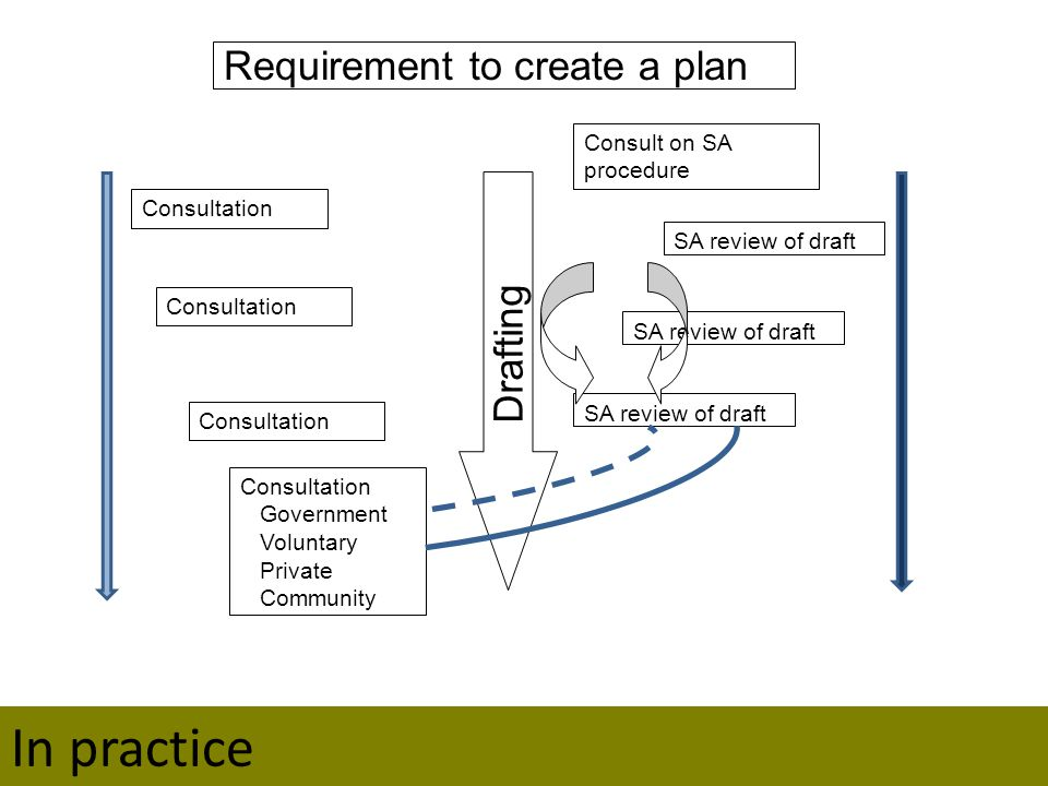 Requirement to create a plan Consultation Drafting Consult on SA procedure SA review of draft Consultation Government Voluntary Private Community Consultation Title In practice