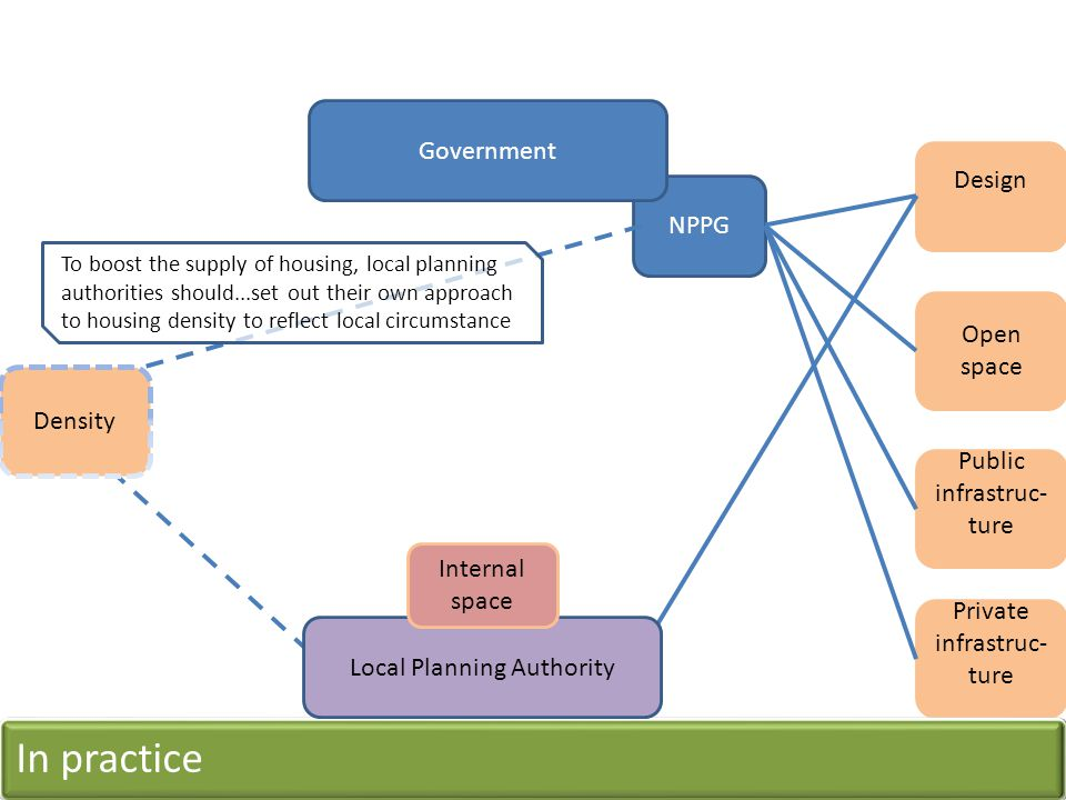 NPPG Government Open space Design Private infrastruc- ture Public infrastruc- ture Density To boost the supply of housing, local planning authorities should...set out their own approach to housing density to reflect local circumstance In practice Local Planning Authority Internal space