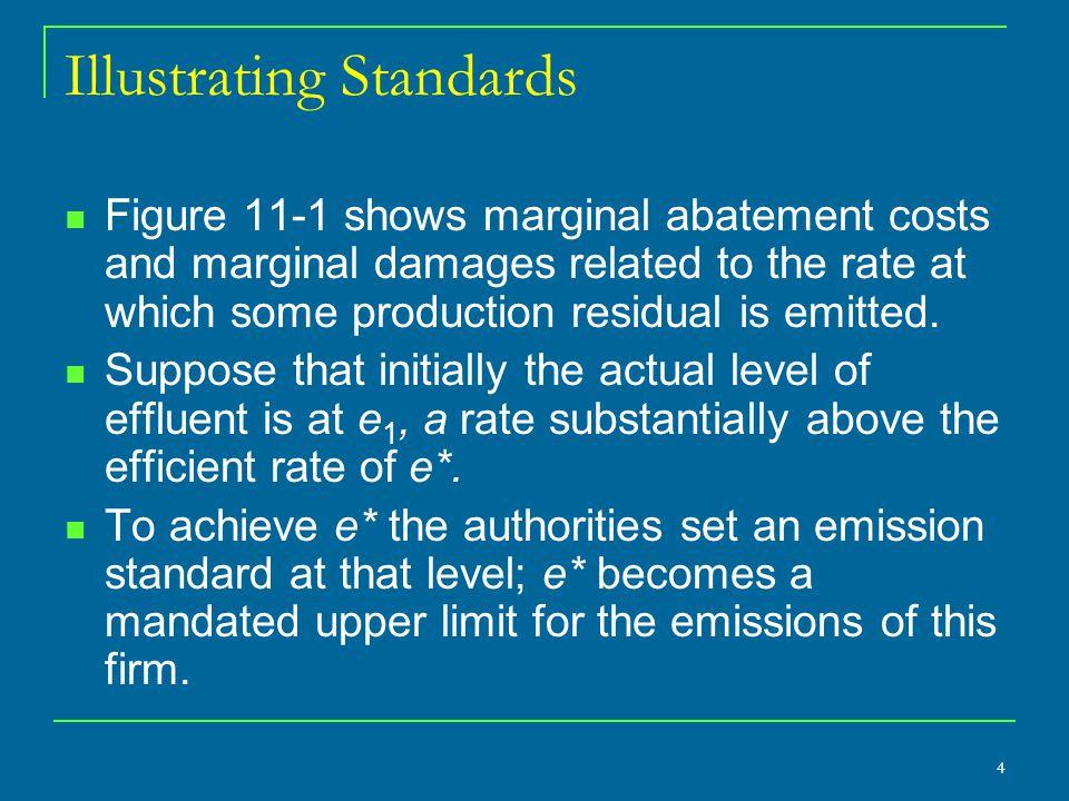 Enforcing Emission Standards Consider Figure 11.5.