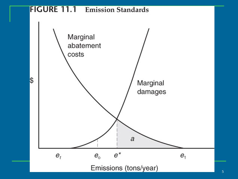 Compliance Costs Assuming the firm reduces emissions in accordance with the standard, it would be incurring an amount equivalent to area a per year in total abatement costs.