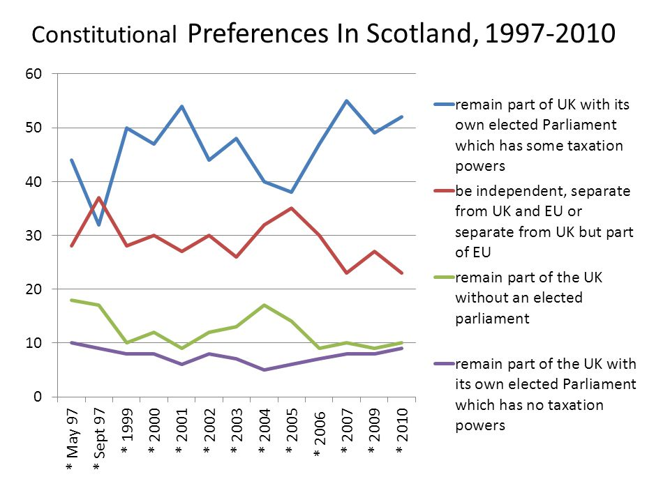Constitutional Preferences In Scotland, 1997-2010
