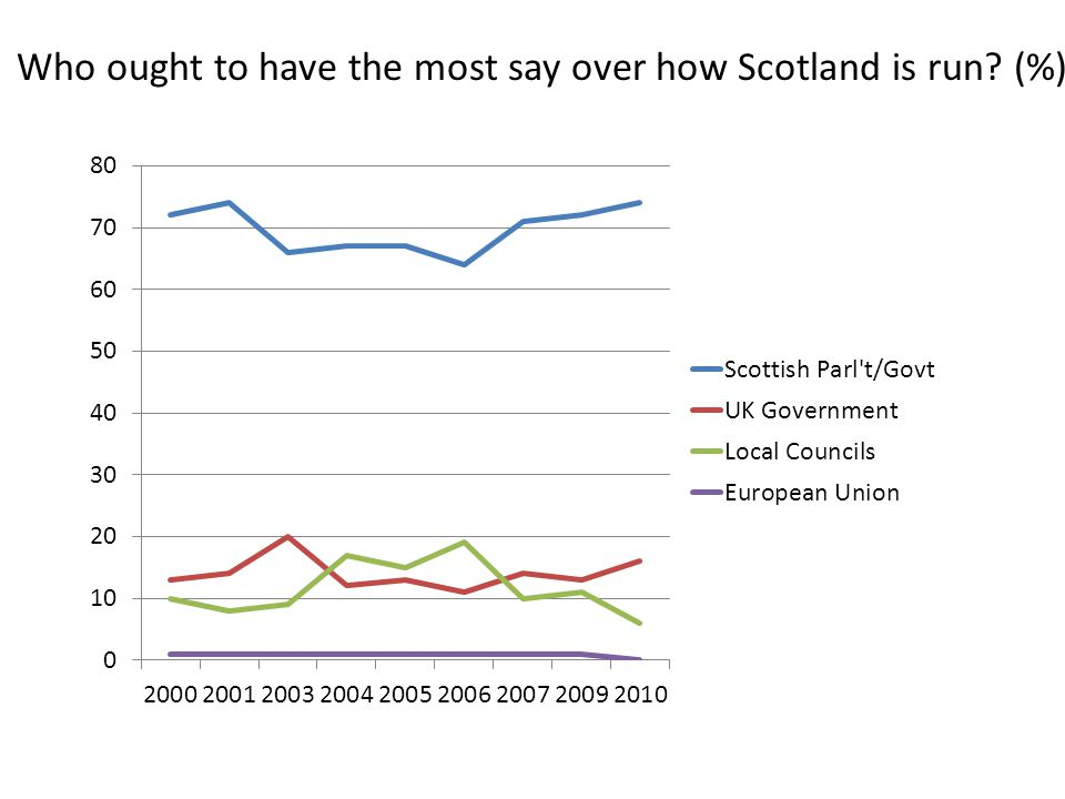 Who has the most say over how Scotland is run? (%)