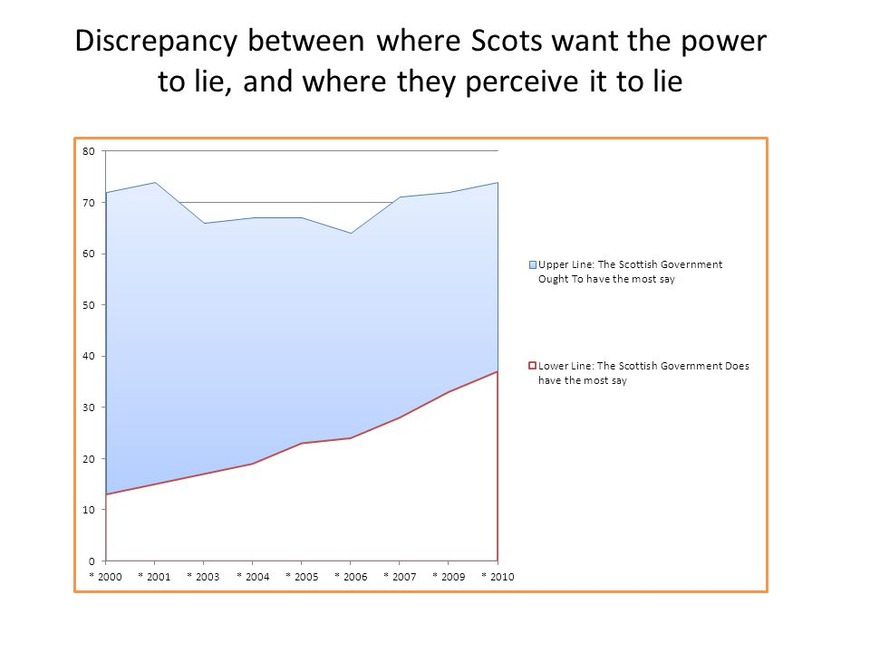Discrepancy between where Scots want the power to lie, and where they perceive it to lie