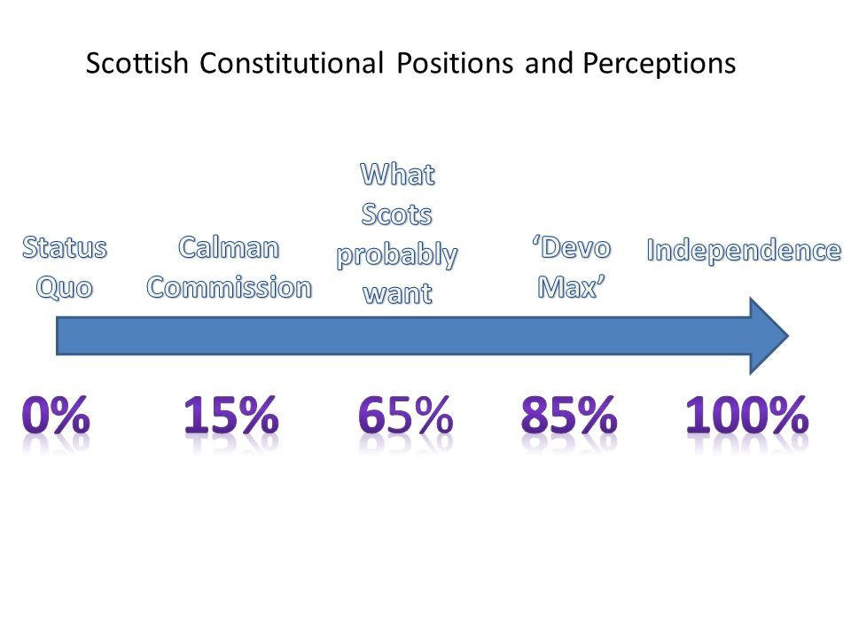 How Unionists might win Raise question about 'what sort of a state would an independent Scotland be?' (issue of practice – emphasises doubts) Play the game straight when making the rules Need to have an 'offer' that is closer to what Scots want than independence is But that offer must be convincing – need to shift the 'status quo' position – Boredom/loss of trust