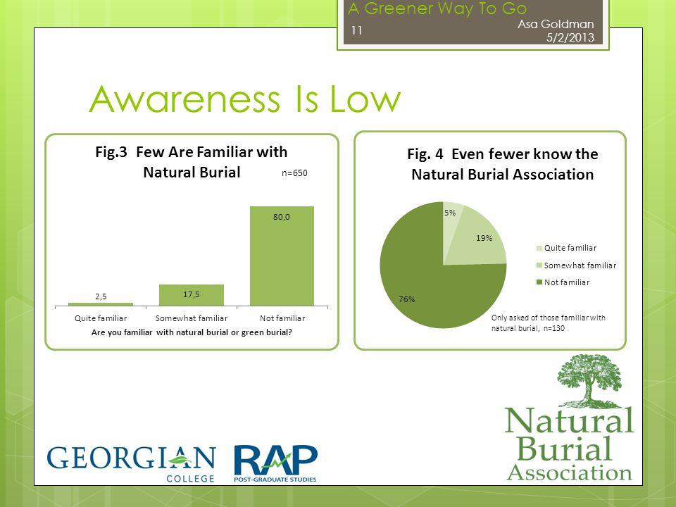 A Greener Way To Go Awareness Is Low Asa Goldman 5/2/2013 11