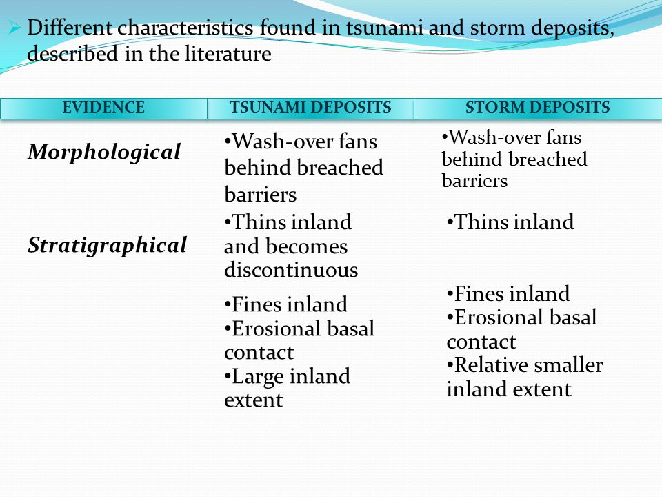 TSUNAMI DEPOSITS STORM DEPOSITS  Different characteristics found in tsunami and storm deposits, described in the literature EVIDENCE Morphological Wash-over fans behind breached barriers Stratigraphical Fines inland Erosional basal contact Large inland extent Thins inland Fines inland Erosional basal contact Relative smaller inland extent Thins inland and becomes discontinuous Wash-over fans behind breached barriers
