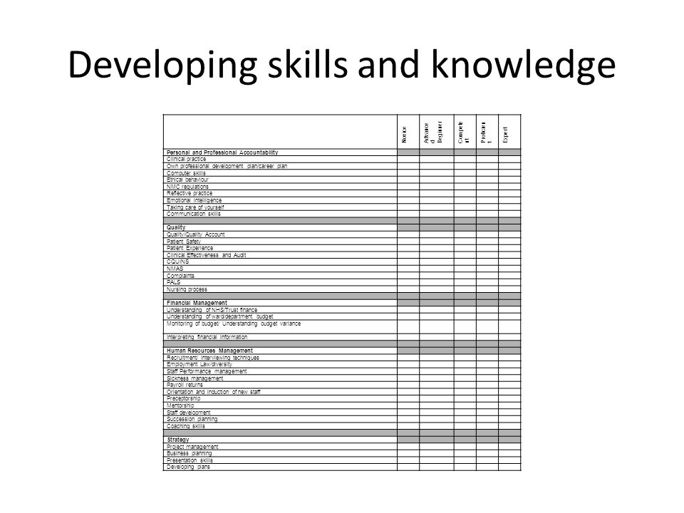 Developing skills and knowledge Novice Advance d Beginner Compete nt Proficien t Expert Personal and Professional Accountability Clinical practice Own