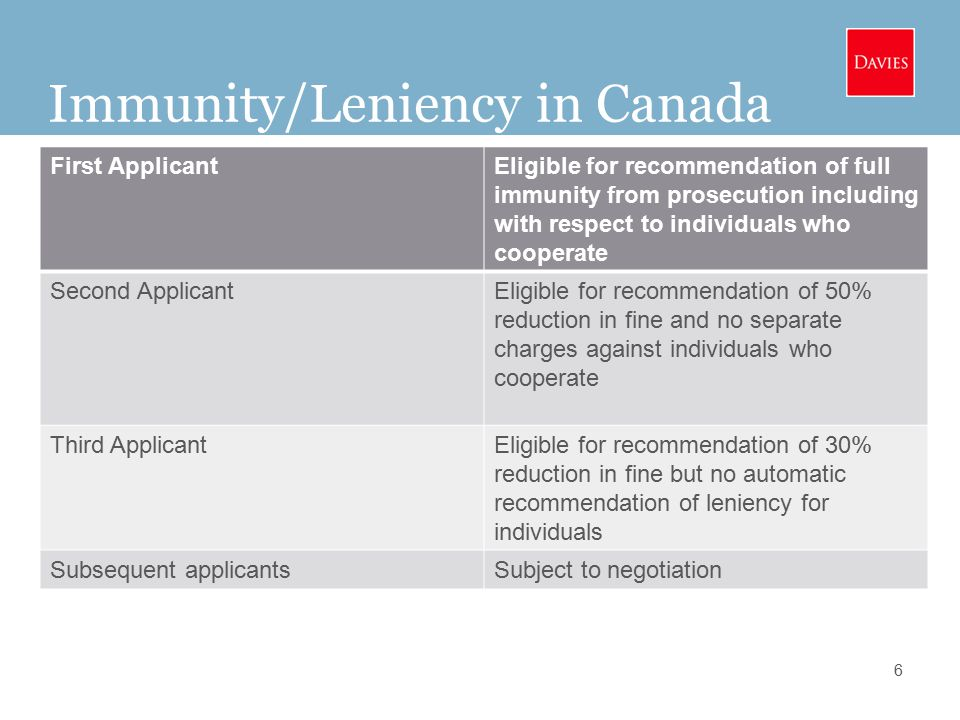 Immunity/Leniency in Canada 6 First ApplicantEligible for recommendation of full immunity from prosecution including with respect to individuals who cooperate Second ApplicantEligible for recommendation of 50% reduction in fine and no separate charges against individuals who cooperate Third ApplicantEligible for recommendation of 30% reduction in fine but no automatic recommendation of leniency for individuals Subsequent applicantsSubject to negotiation