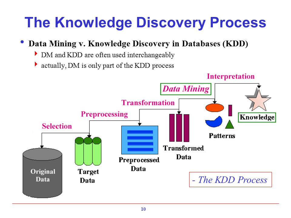 10 The Knowledge Discovery Process  Data Mining v. Knowledge Discovery in Databases (KDD)  DM and KDD are often used interchangeably  actually, DM