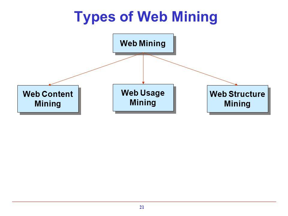 Types of Web Mining Web Content Mining Web Content Mining Web Structure Mining Web Structure Mining Web Usage Mining Web Usage Mining Web Mining 21