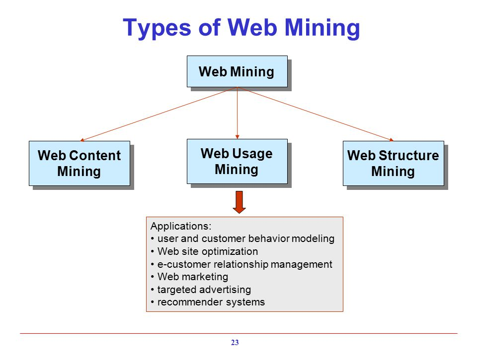 Types of Web Mining Web Content Mining Web Content Mining Web Structure Mining Web Structure Mining Web Usage Mining Web Usage Mining Web Mining Applications: user and customer behavior modeling Web site optimization e-customer relationship management Web marketing targeted advertising recommender systems 23