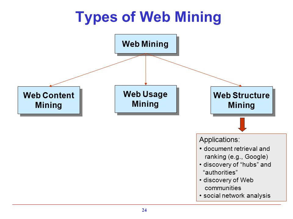 Types of Web Mining Web Content Mining Web Content Mining Web Structure Mining Web Structure Mining Web Usage Mining Web Usage Mining Web Mining Applications: document retrieval and ranking (e.g., Google) discovery of hubs and authorities discovery of Web communities social network analysis 24