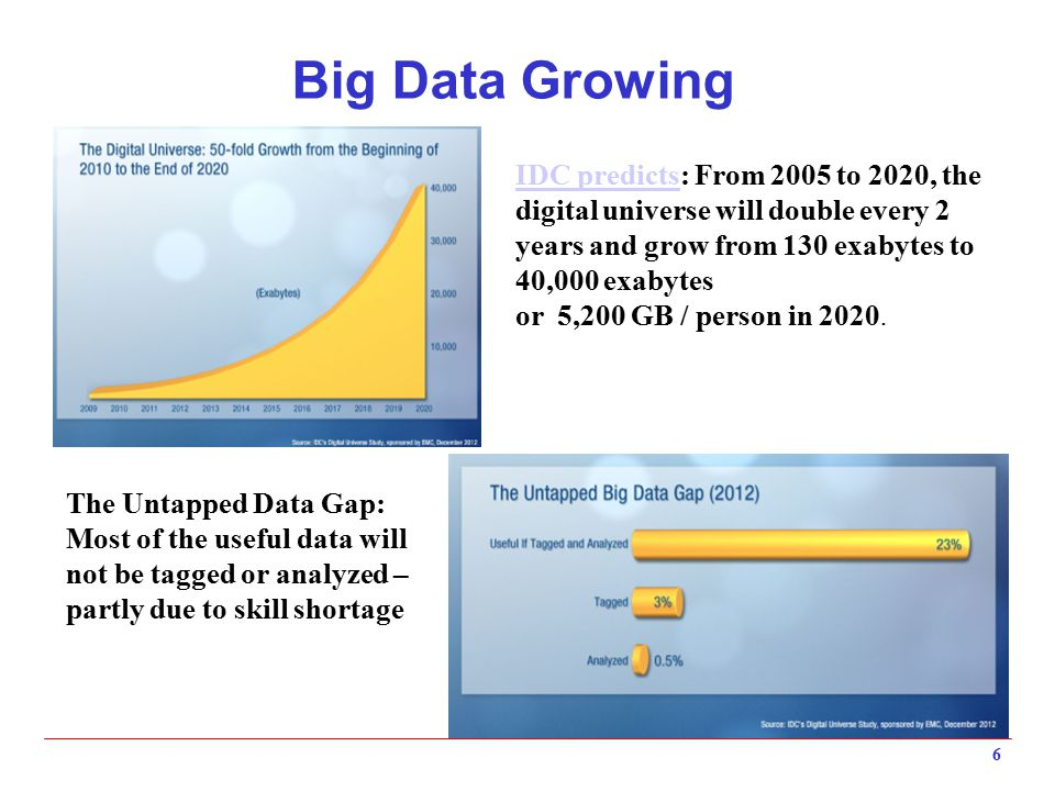 Big Data Growing 6 The Untapped Data Gap: Most of the useful data will not be tagged or analyzed – partly due to skill shortage IDC predictsIDC predic
