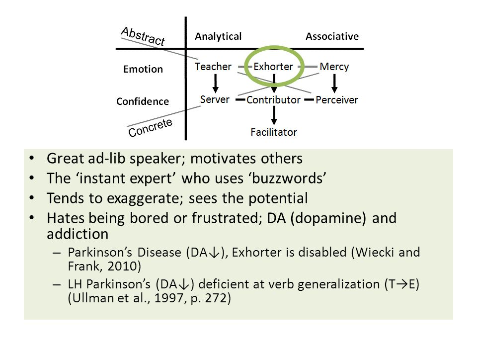 Great ad-lib speaker; motivates others The 'instant expert' who uses 'buzzwords' Tends to exaggerate; sees the potential Hates being bored or frustrated; DA (dopamine) and addiction – Parkinson's Disease (DA↓), Exhorter is disabled (Wiecki and Frank, 2010) – LH Parkinson's (DA↓) deficient at verb generalization (T→E) (Ullman et al., 1997, p.
