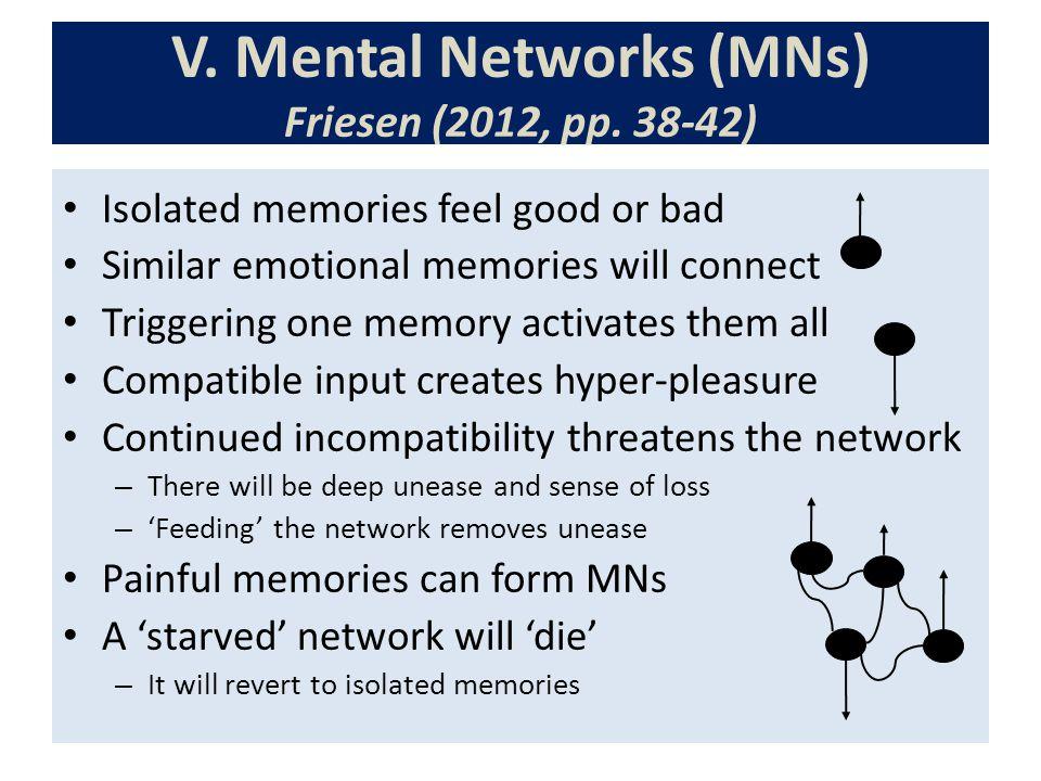 V. Mental Networks (MNs) Friesen (2012, pp.