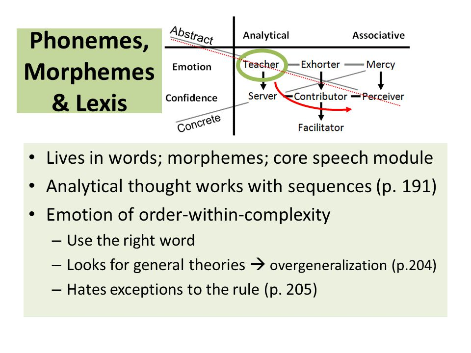 Lives in words; morphemes; core speech module Analytical thought works with sequences (p.